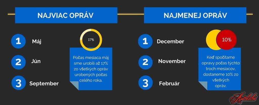 porovnanie opráv automatických prevodoviek za rok 2015 v servise špecializovanom na automatické prevodovky