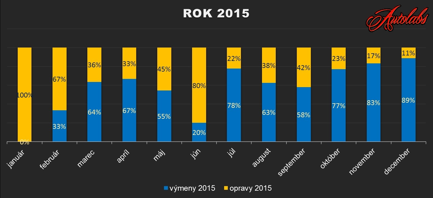 rok 2015 - autoservis automatich prevodoviek - vymeny a opravy automaticke prevodovky (percentualne porovnanie)